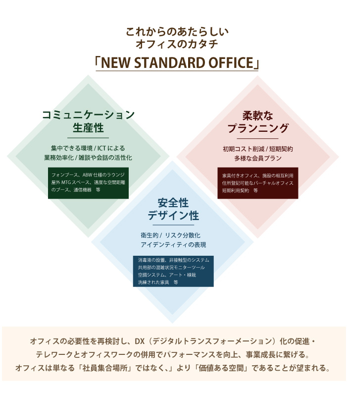 NEW STANDARD OFFICEの3つの柱